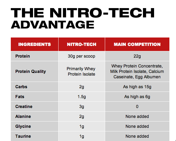 muscletech-nitro-tech-hardcore-reviews